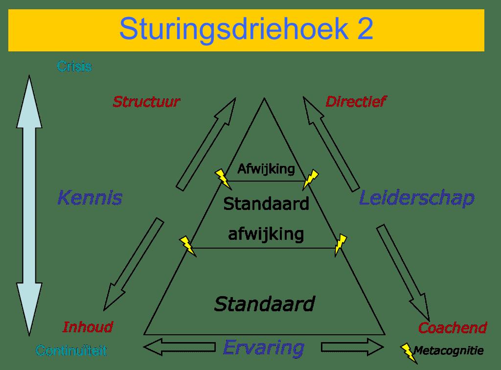 Sturingsdriehoek 2