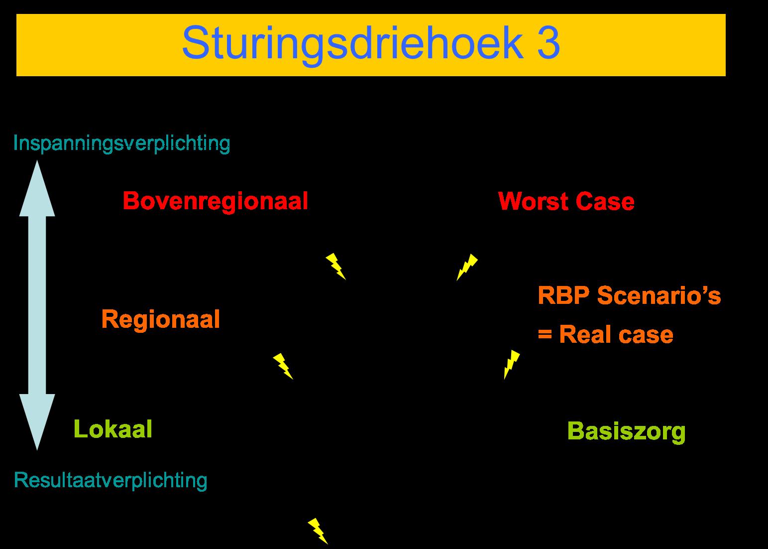 Sturingsdriehoek 3