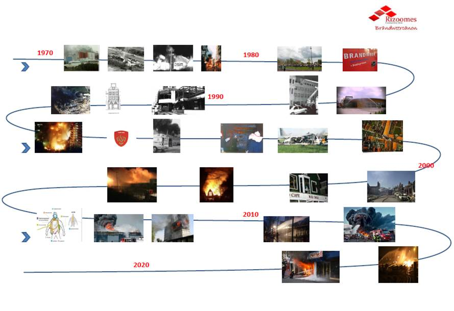 Foto Brandweercanon uitgebreid