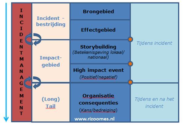 storybuilding