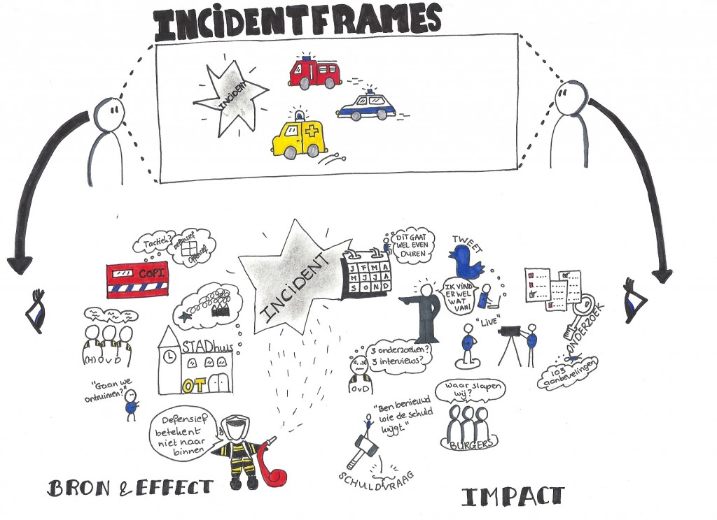 Incidentframes