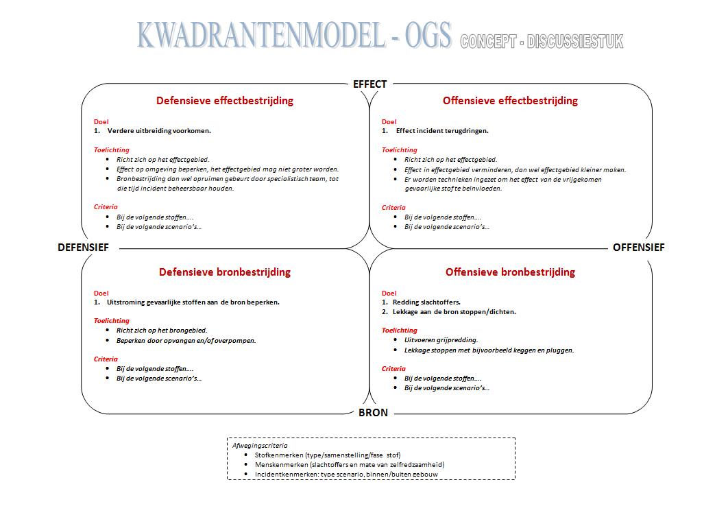 OGS Kwadrant