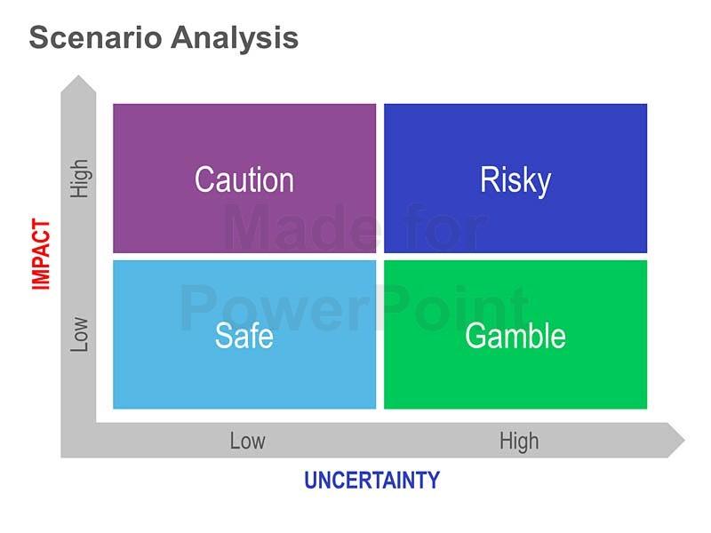 Scenario Planning Example