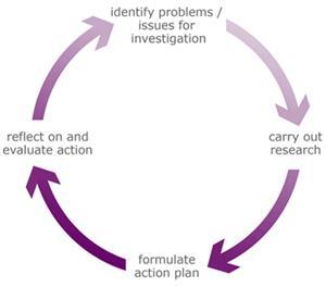 Exemplarisch Onderzoekcyclus