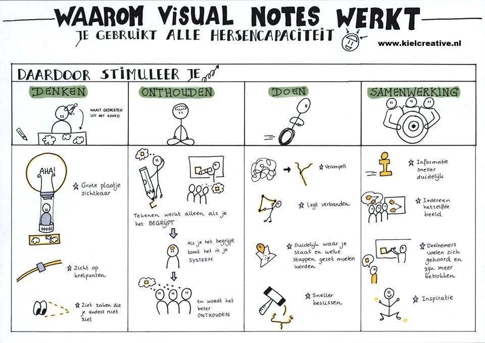 Waarom Visual Notes werkt2