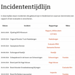 incidententijdlijn-300x270