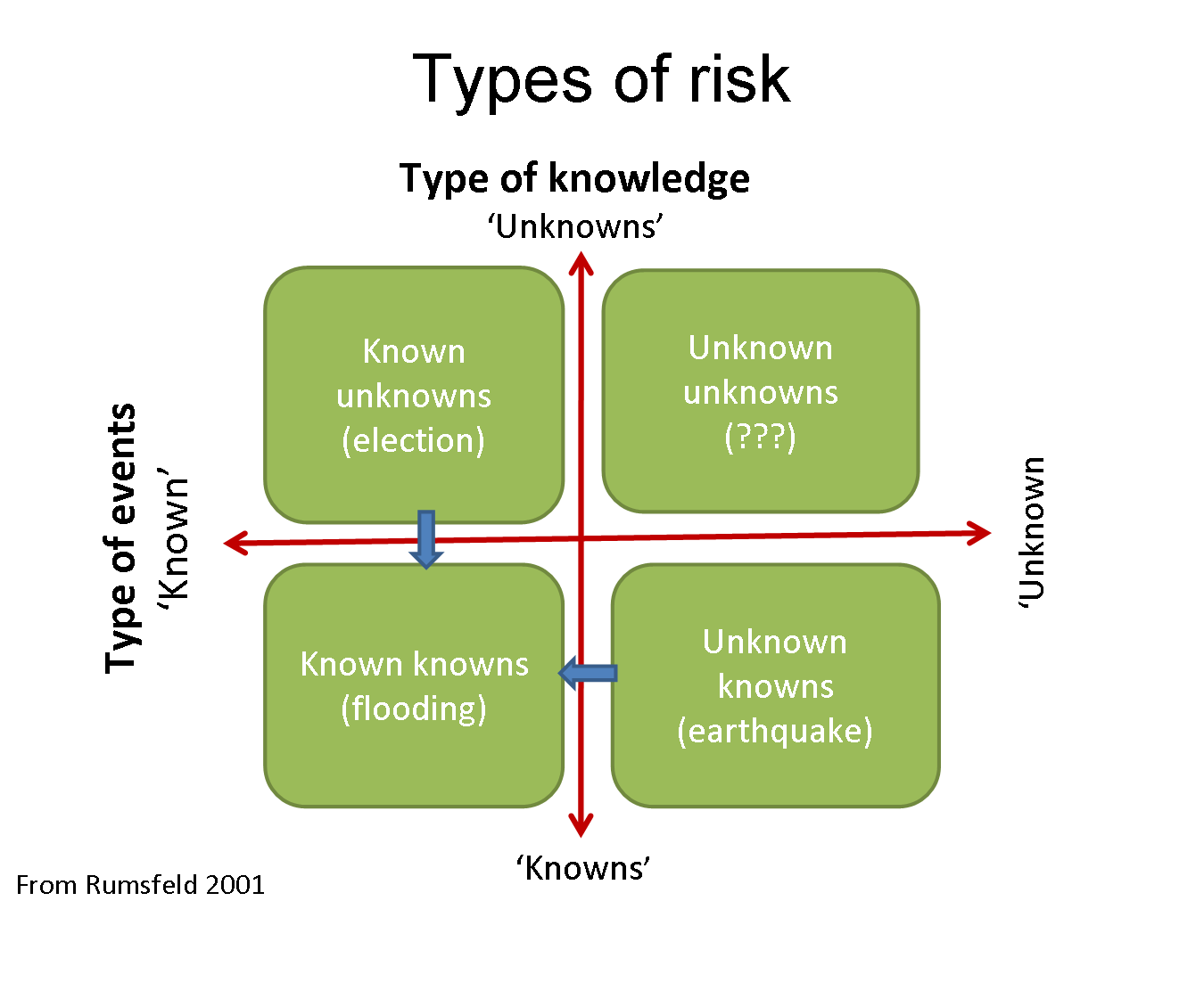 Rumsfeld matrix