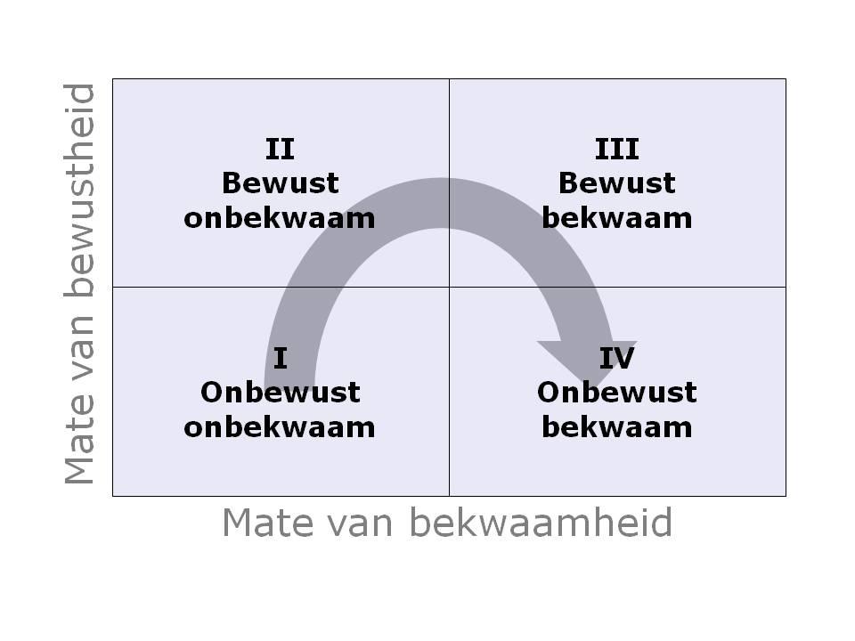 model-bewust-bekwaam